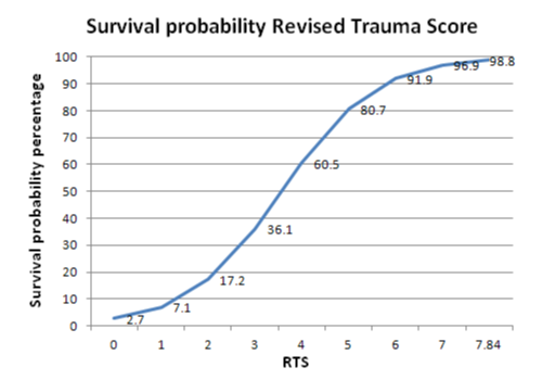 Revised Trauma Score Chart with survival probability